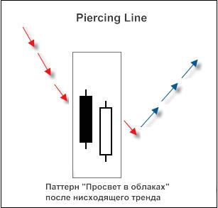 """Рис. 2. Свечной паттерн """"Piercing Line"""""""