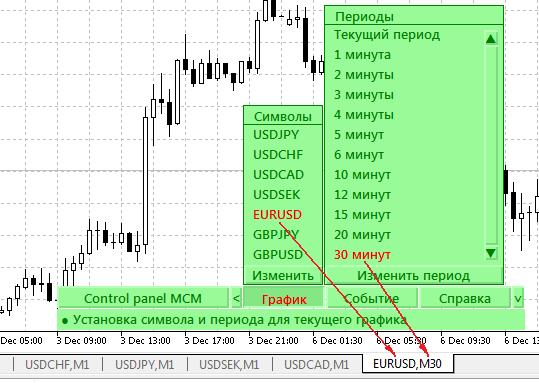 Изменение параметров текущего графика панели iControl panel MCM