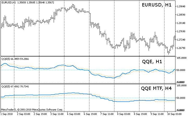 QQE and QQE MTF