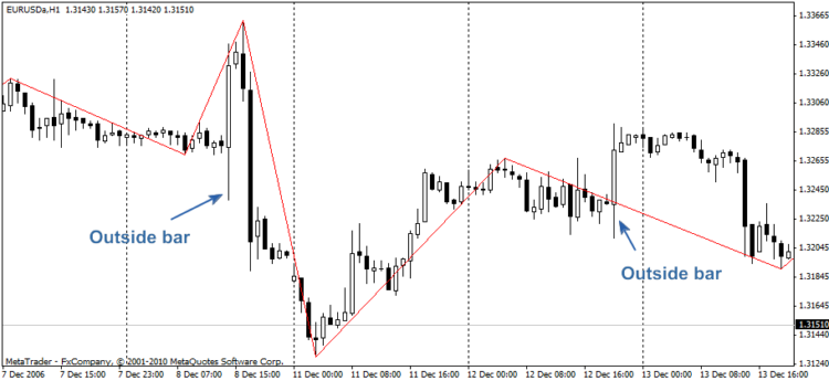 Free download of the 'Professional ZigZag' indicator by