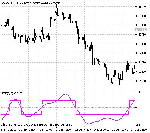 Рис.1 Индикатор TTF