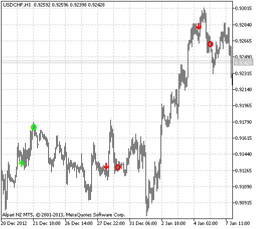 Fig.1 Indicador VolatilityPivot