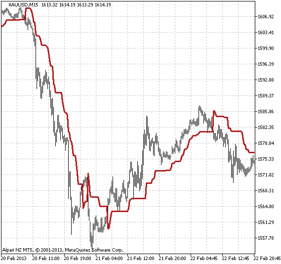 Fig.1 The VolatilityPivot indicator