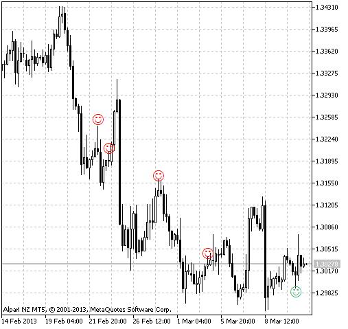 Fig.2 The Pinbar Detector indicator