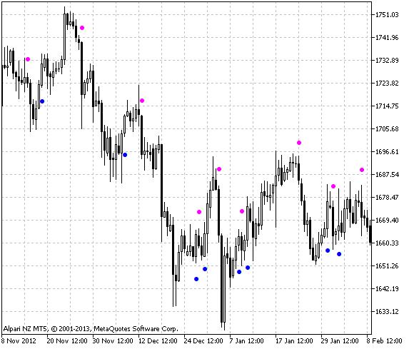 Fig.1 The i-IntradayFibonacci indicator