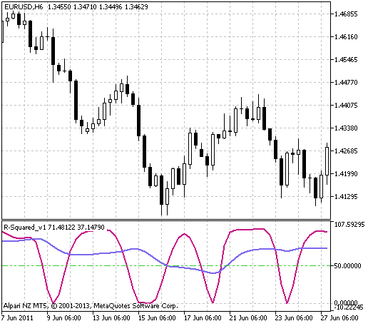Fig.1 The R-Squared_v1 indicator
