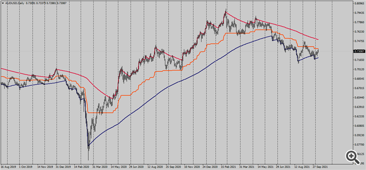 AUDUSD daily chart with G channel