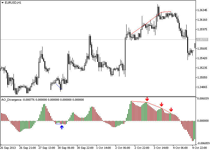 Fig. 3. Indicator_Trend_Line_Allowed_across_through_the_histogram_body=no