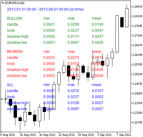 Candles statistics calculation script in MQL5