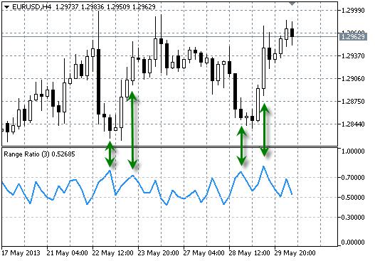 Range Ratio on EURUSD H4