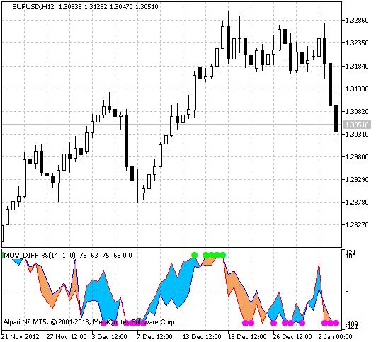 图例.1 MUV_Cloud 指标