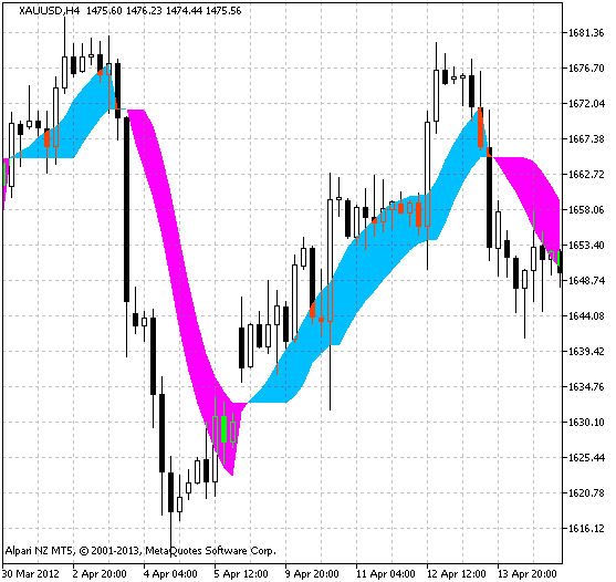 Fig.1 the Daily_FiboPiv_DK indicator