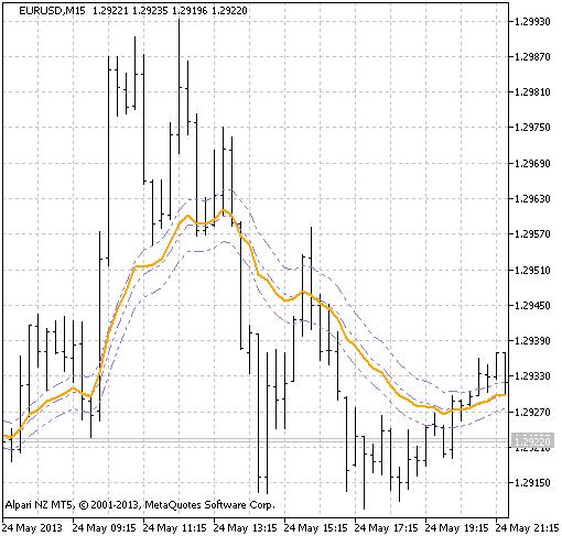 Figure 1. The OnChart_RSI indicator