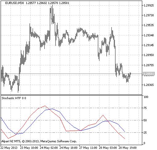 图 1. Stochastic_HTF指标