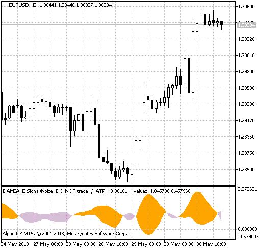 图 1. Damiani_volatmeter指标