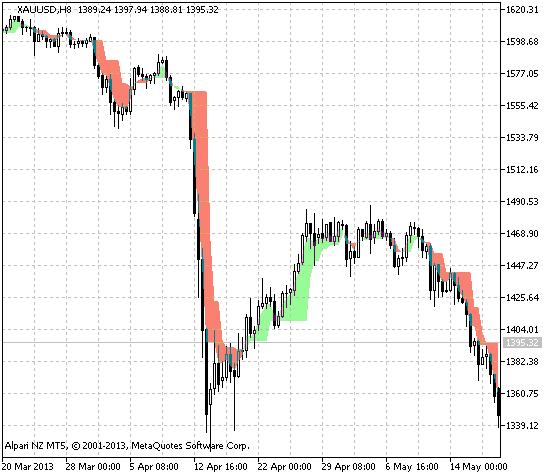 图 1. ang_AZad_Css指标