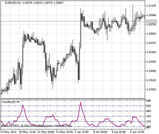 Рис.1 Индикатор Volatility2