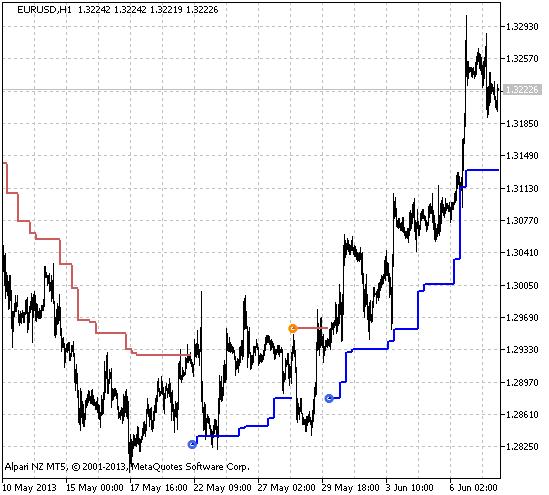 Figure 1. The ATRStops_v1_HTF indicator