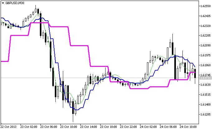 Индикатор JFATL_3HTF