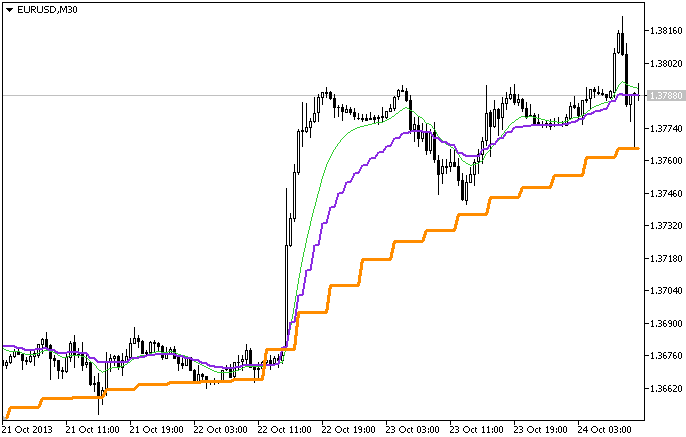 The MA_3HTF indicator