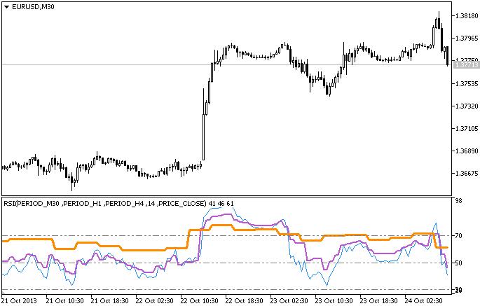 Индикатор RSI_3HTF