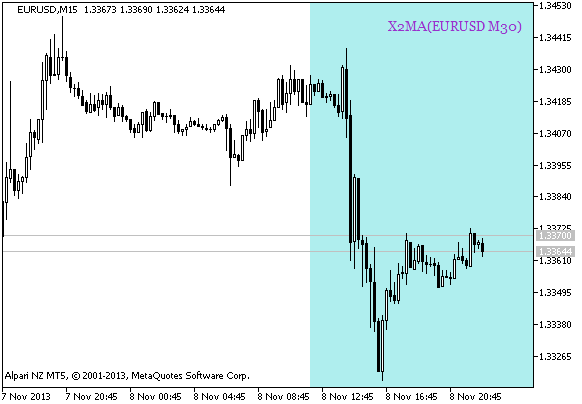 Fig. 1. A signal of trend continuation based on the data of the X2MA_HTF_Signal_BG indicator