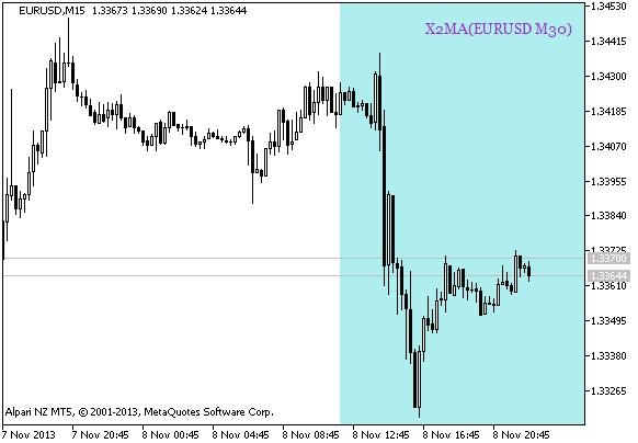 图 1. 基于 X2MA_HTF_Signal_BG 指标的数据, 趋势持续的信号
