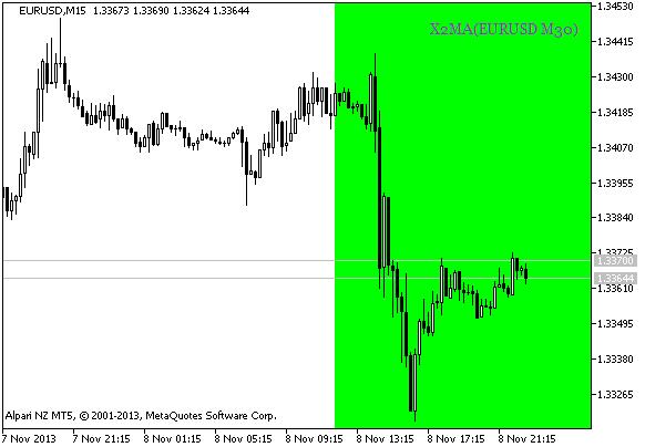 图 2. 基于 X2MA_HTF_Signal_BG 指标的数据, 建仓的信号
