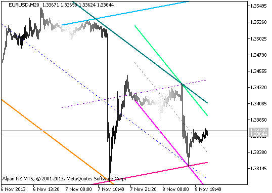 图 1. RVI_3HTF 指标