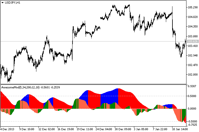 Awesome Modified indicator MQL5
