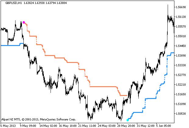 Abbildung 1. Indikator WATR_HTF