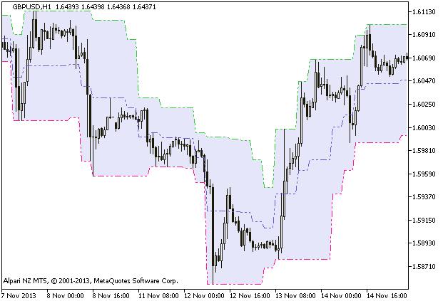 Рис.1. Индикатор TrendTriggerMod_HTF