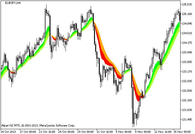 Рис.1. Индикатор DEMA_RLH