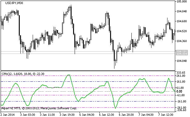 Рис.1. Индикатор CMx