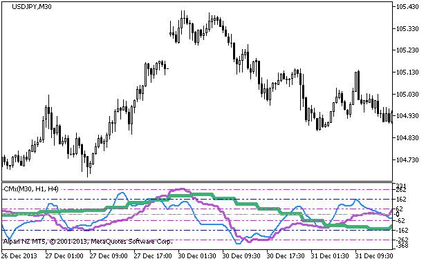 Рис.1. Индикатор CMx_3HTF