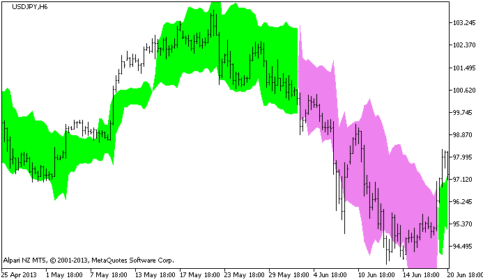 Free download of the chandelier exit indicator by godzilla for figure 1 the chandelexit indicator mozeypictures Images