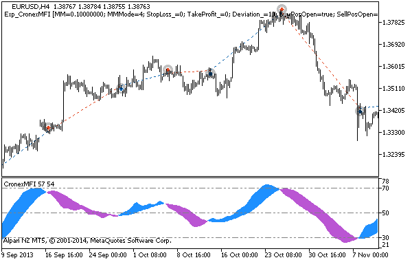 Рис. 1. Примеры сделок на графике