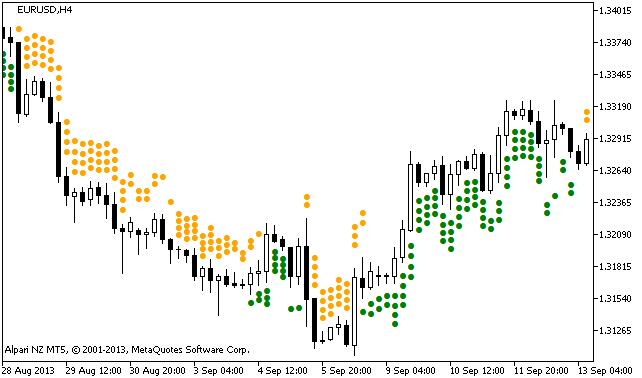 Рис.1. Индикатор X4Period_Stochastic_Arrows