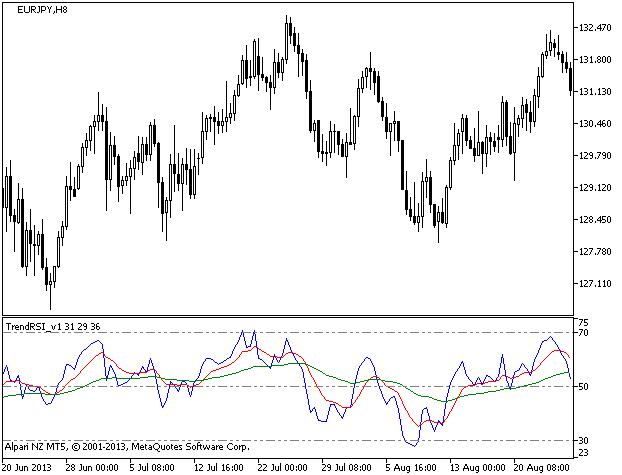 Рис.1. Индикатор TrendRSI_v1