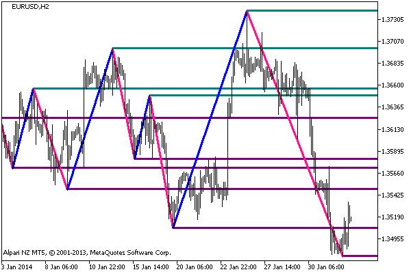 Figure 1. Indicator ZigZagOnParabolic_HTF_Levels