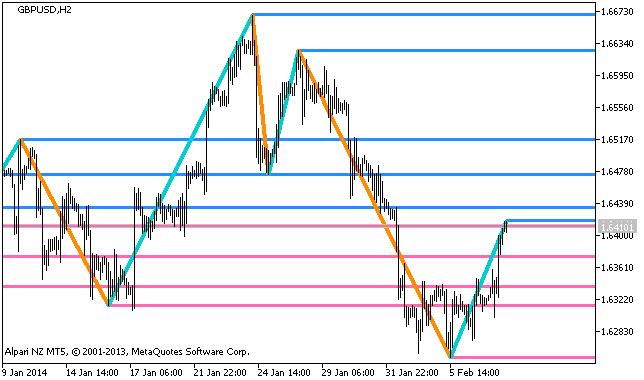 Figura 1. Indicador GannZIGZAG_HTF_Levels