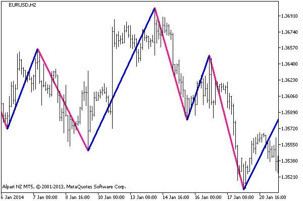 Figure 1. The ZigZagOnParabolic_HTF indicator
