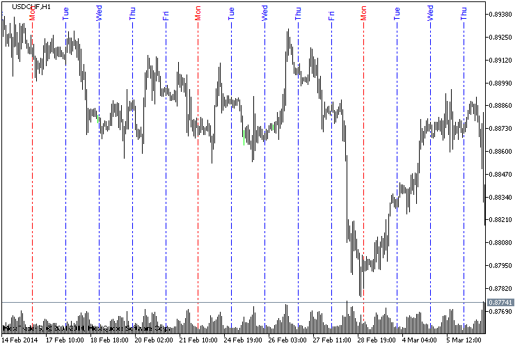 Indicators: DailyLines Vertical lines starting new Day with above