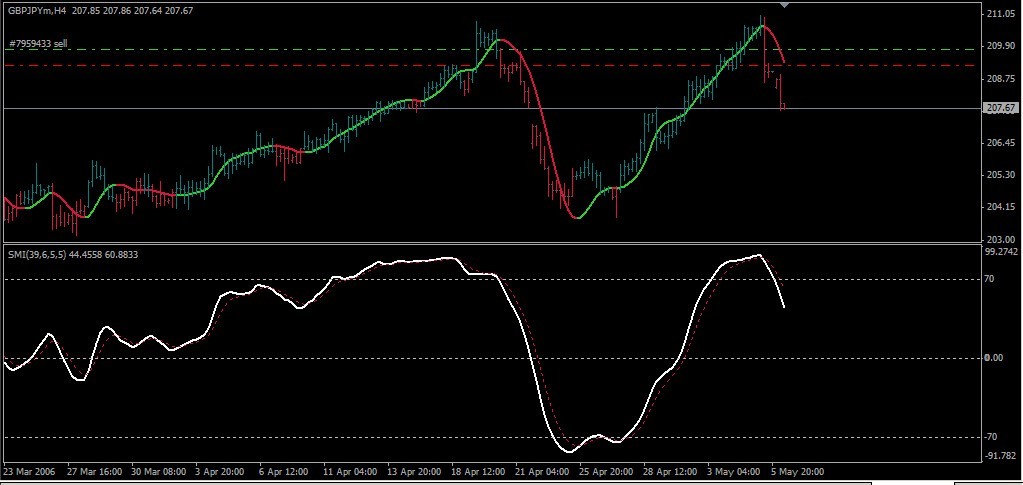 Free Download Of The Hma Indicator By Scriptor For Metatrader