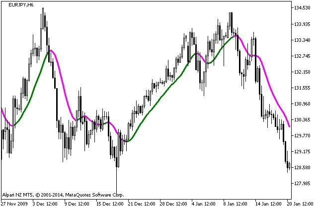 Рис.1. Индикатор NonLagMA_v5