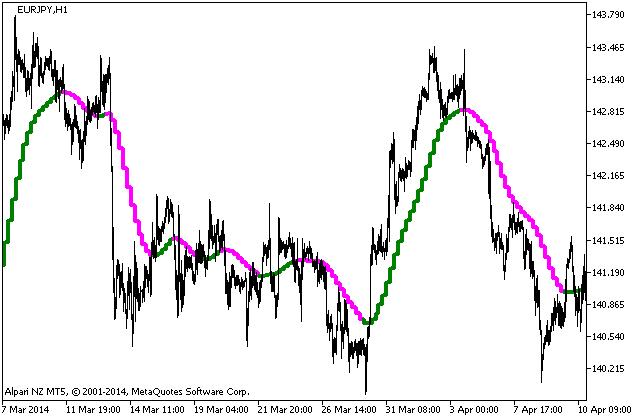 图例.1. NonLagMA_v5_HTF 指标