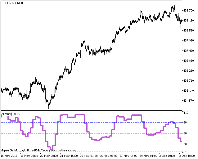 Figure 1. The NRatio_HTF indicator