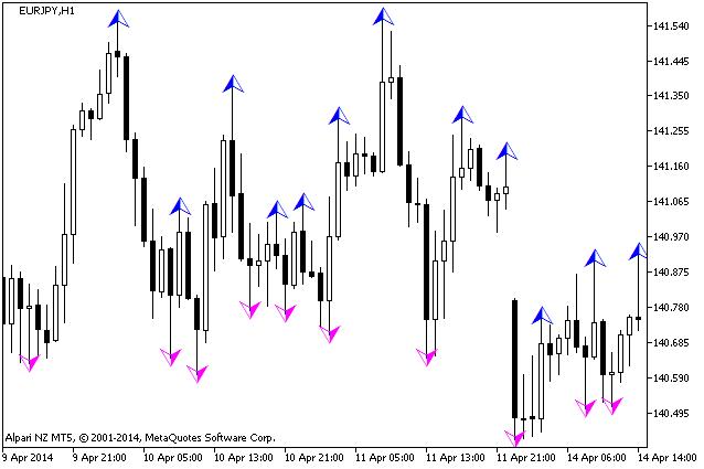 图例 1. 该 wlxFractals 指标