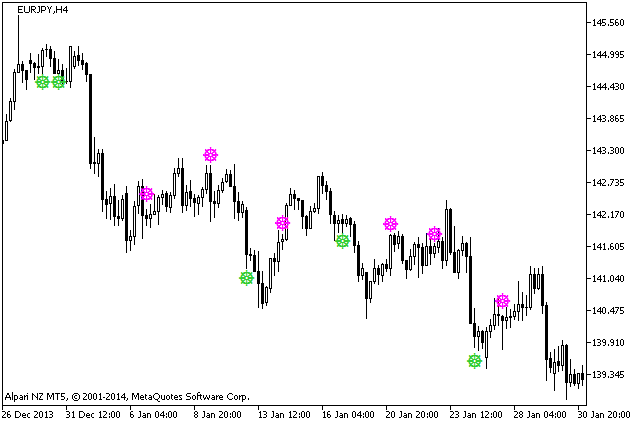 Figure 1. The wlxBWWiseMan-2 indicator