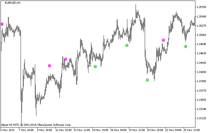 wlxBWWiseMan-2_HTF - indicator for MetaTrader 5